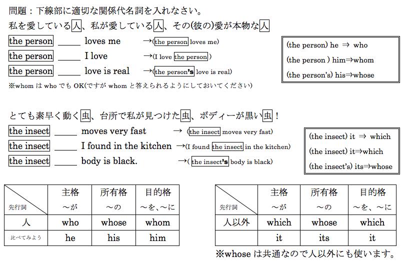 関係詞1 | 高校生のための英文法...
